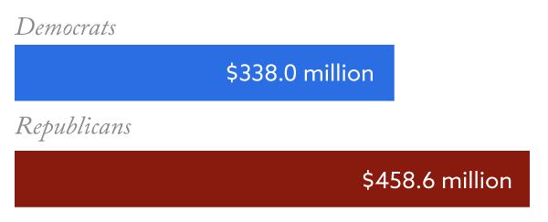 Democrats: $338.O million   Republicans: $458.6 milion